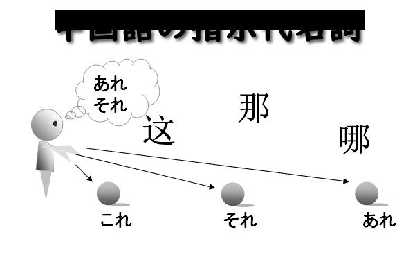 中国語の指示代名詞