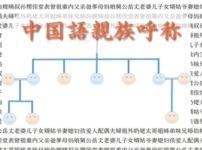 中国語親族呼称